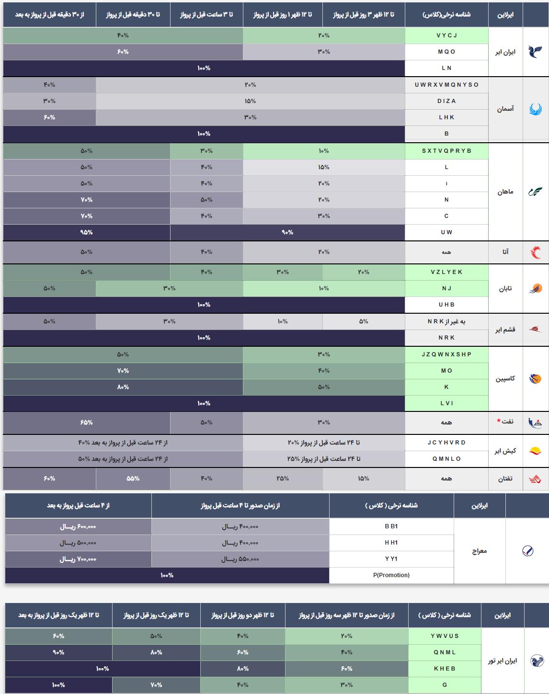 جدول جریمه بلیط های سیستمی